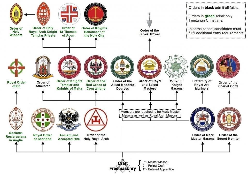 Masonic Orders Structure